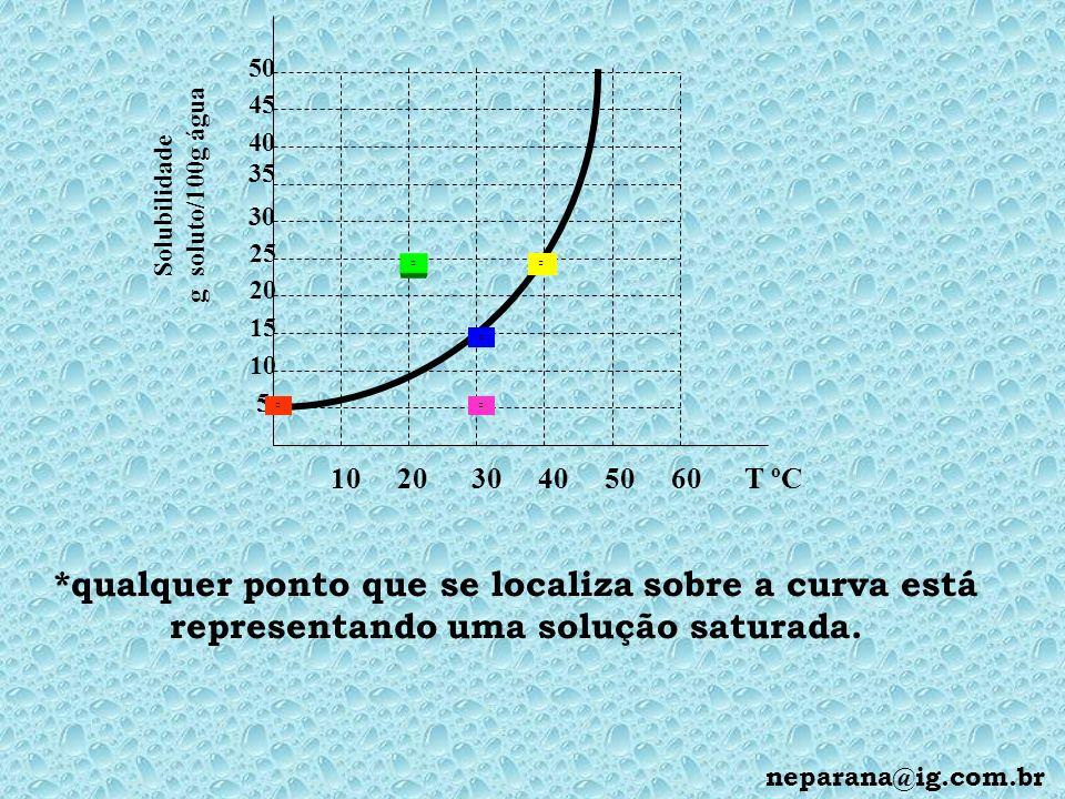 10 20 30 40 50 60 T ºC 5 10 15 20 25 30 35 45 40 50 Solubilidade g soluto/100g água *qualquer ponto que se localiza sobre a curva está representando uma solução saturada.