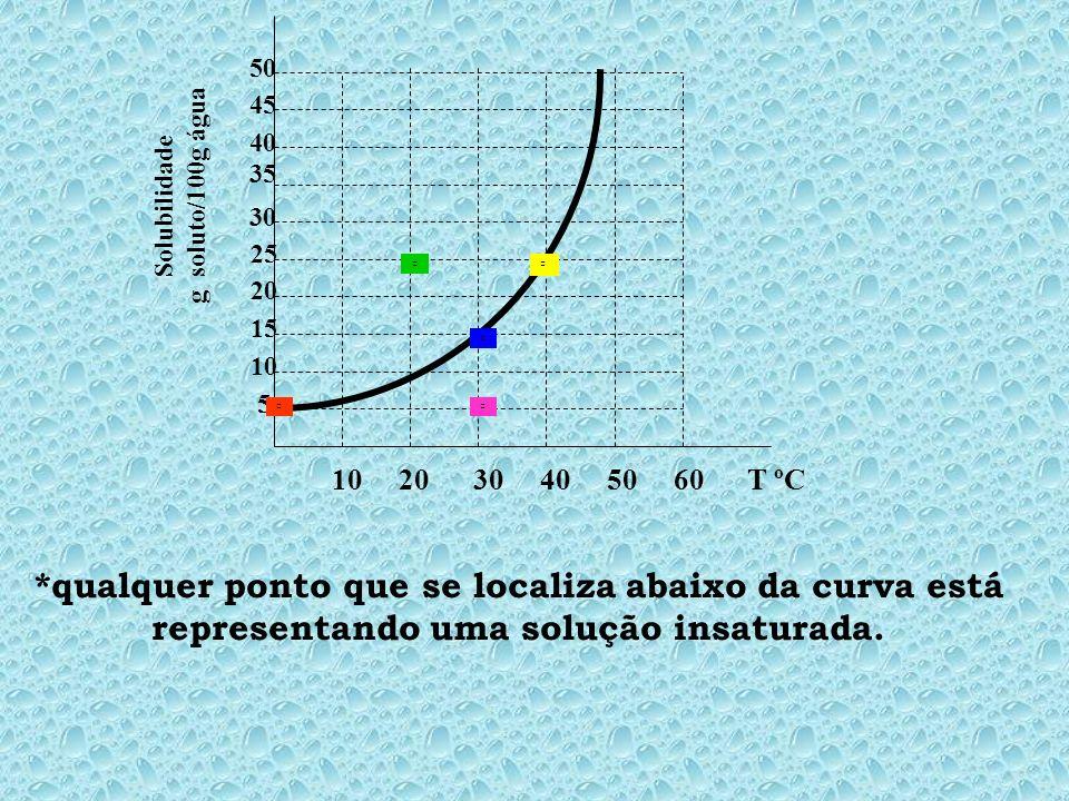 10 20 30 40 50 60 T ºC 5 10 15 20 25 30 35 45 40 50 Solubilidade g soluto/100g água *qualquer ponto que se localiza abaixo da curva está representando uma solução insaturada.