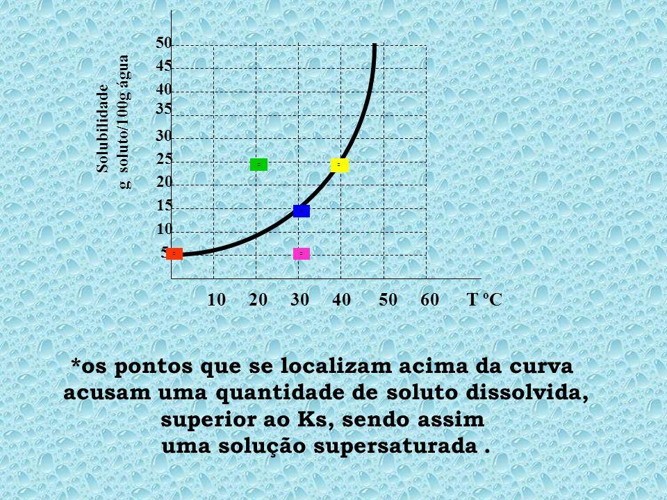 10 20 30 40 50 60 T ºC 5 10 15 20 25 30 35 45 40 50 Solubilidade g soluto/100g água *os pontos que se localizam acima da curva acusam uma quantidade de soluto dissolvida, superior ao Ks, sendo assim uma solução supersaturada.