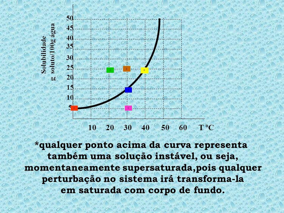 10 20 30 40 50 60 T ºC 5 10 15 20 25 30 35 45 40 50 Solubilidade g soluto/100g água *qualquer ponto acima da curva representa também uma solução instável, ou seja, momentaneamente supersaturada,pois qualquer perturbação no sistema irá transforma-la em saturada com corpo de fundo.