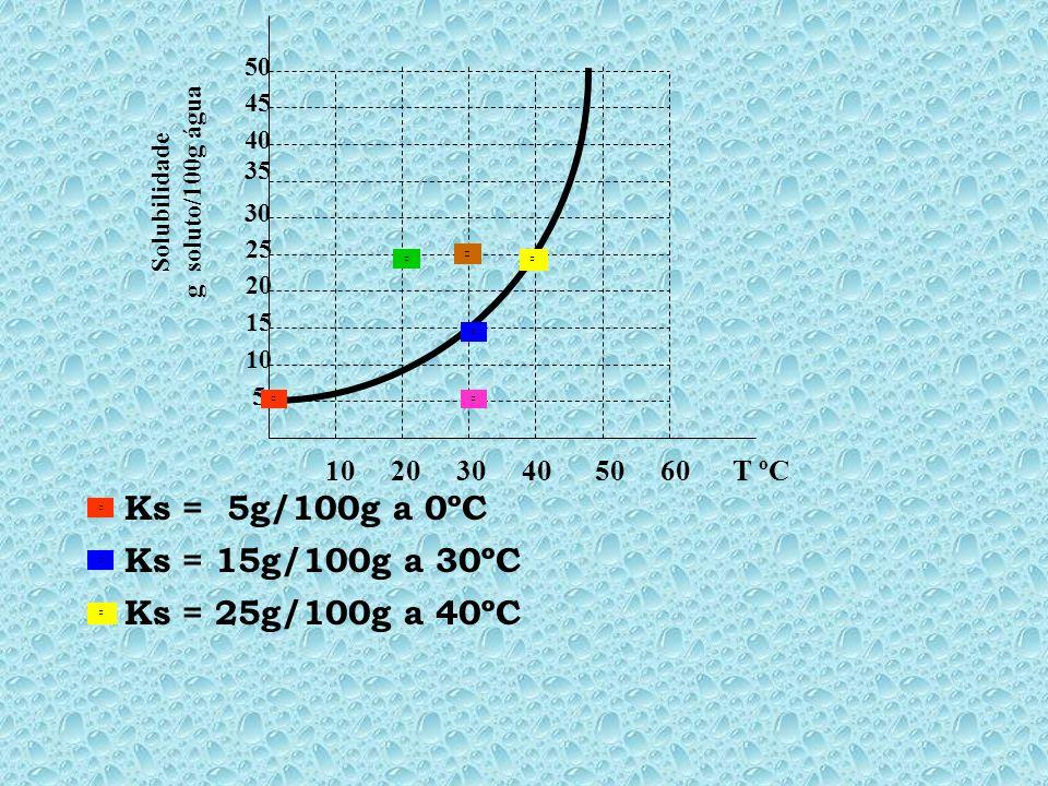 10 20 30 40 50 60 T ºC 5 10 15 20 25 30 35 45 40 50 Solubilidade g soluto/100g água *qualquer ponto acima da curva representa também uma solução instá