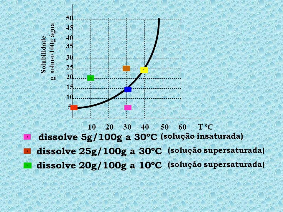 10 20 30 40 50 60 T ºC 5 10 15 20 25 30 35 45 40 50 Solubilidade g soluto/100g água dissolve 5g/100g a 30ºC dissolve 25g/100g a 30ºC dissolve 20g/100g a 10ºC (solução insaturada) (solução supersaturada)