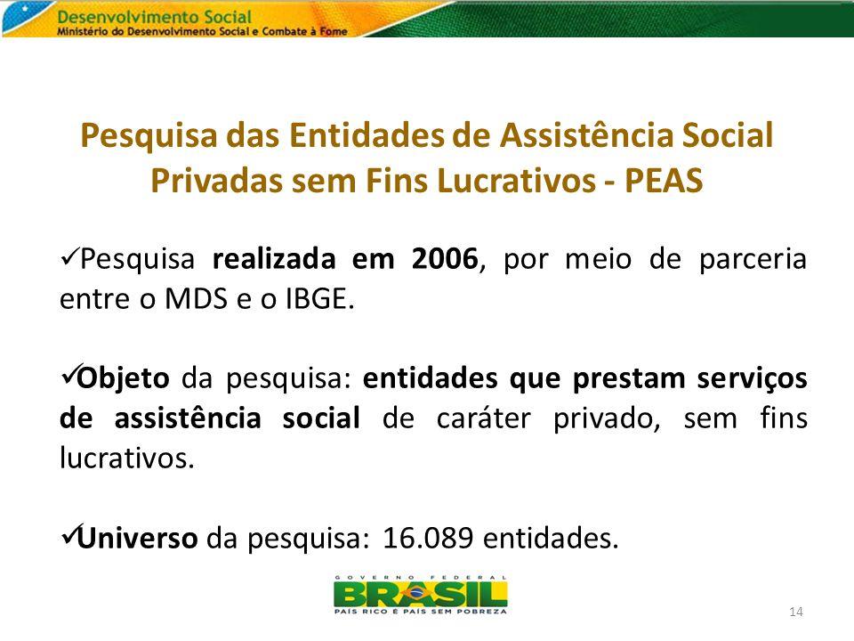 Pesquisa das Entidades de Assistência Social Privadas sem Fins Lucrativos - PEAS Pesquisa realizada em 2006, por meio de parceria entre o MDS e o IBGE