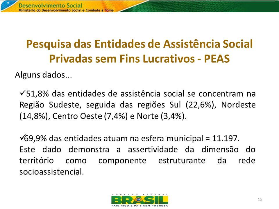 Alguns dados... 51,8% das entidades de assistência social se concentram na Região Sudeste, seguida das regiões Sul (22,6%), Nordeste (14,8%), Centro O