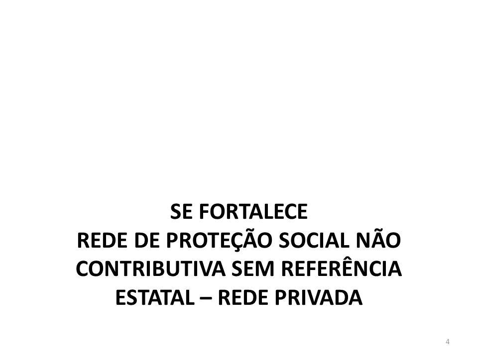 SE FORTALECE REDE DE PROTEÇÃO SOCIAL NÃO CONTRIBUTIVA SEM REFERÊNCIA ESTATAL – REDE PRIVADA 4