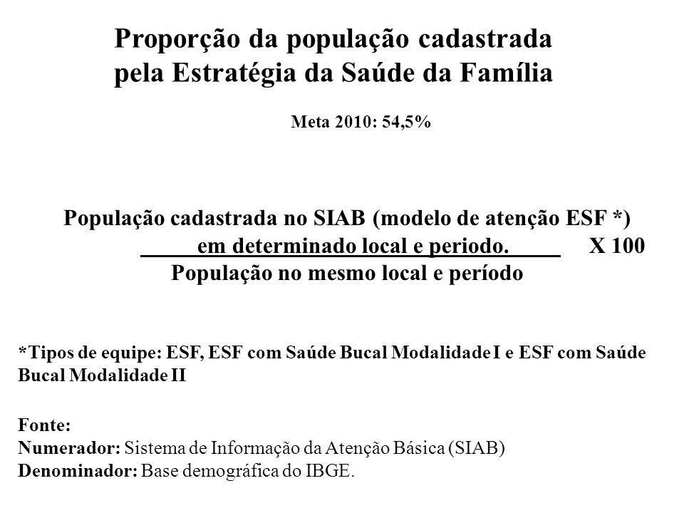 Proporção da população cadastrada pela Estratégia da Saúde da Família População cadastrada no SIAB (modelo de atenção ESF *) em determinado local e periodo.