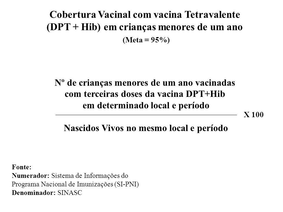 Cobertura Vacinal com vacina Tetravalente (DPT + Hib) em crianças menores de um ano (Meta = 95%) Nº de crianças menores de um ano vacinadas com terceiras doses da vacina DPT+Hib em determinado local e período Nascidos Vivos no mesmo local e período X 100 Fonte: Numerador: Sistema de Informações do Programa Nacional de Imunizações (SI-PNI) Denominador: SINASC