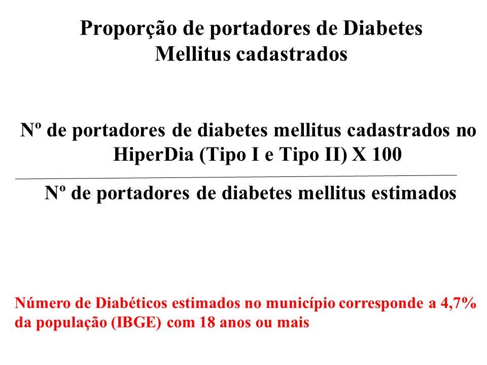 Nº de portadores de diabetes mellitus cadastrados no HiperDia (Tipo I e Tipo II) X 100 Nº de portadores de diabetes mellitus estimados Proporção de portadores de Diabetes Mellitus cadastrados Número de Diabéticos estimados no município corresponde a 4,7% da população (IBGE) com 18 anos ou mais