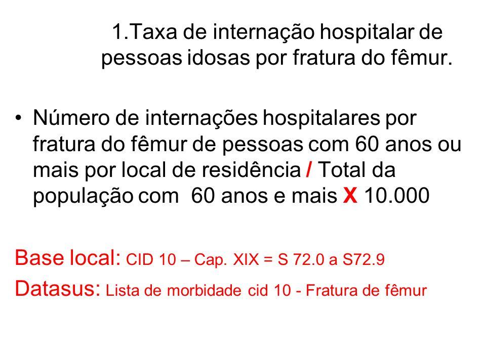 Número de internações hospitalares por fratura do fêmur de pessoas com 60 anos ou mais por local de residência / Total da população com 60 anos e mais X 10.000 Base local: CID 10 – Cap.