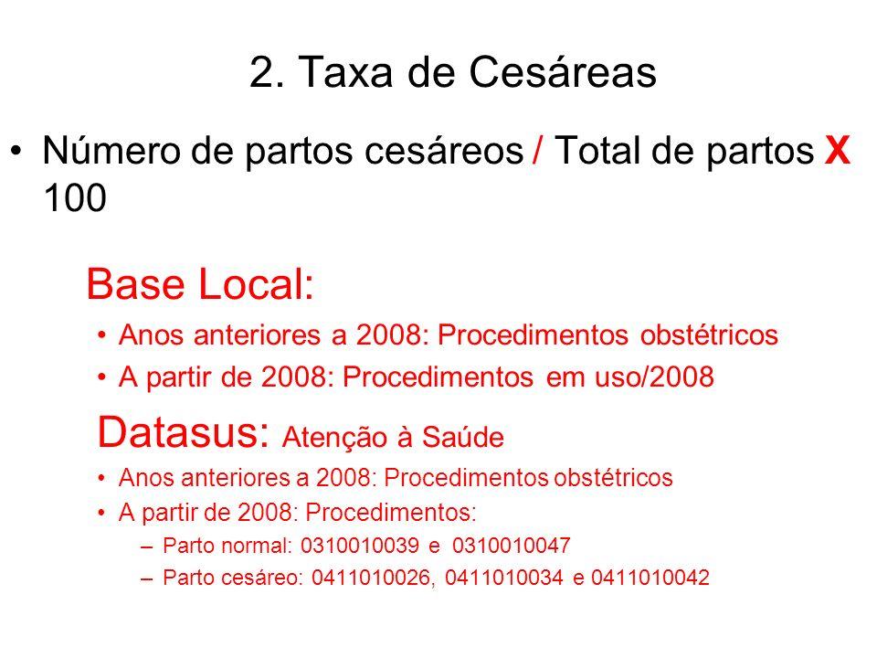 2. Taxa de Cesáreas Número de partos cesáreos / Total de partos X 100 Base Local: Anos anteriores a 2008: Procedimentos obstétricos A partir de 2008:
