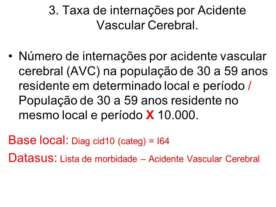3.Taxa de internações por Acidente Vascular Cerebral.