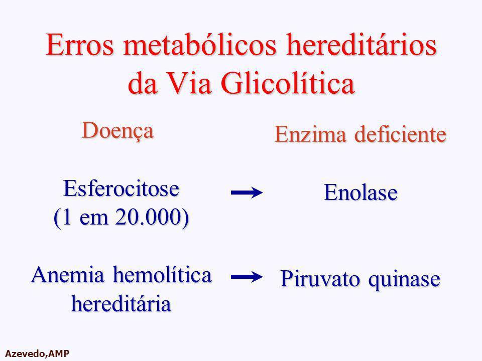 AMPA 2003 Azevedo,AMP Erros metabólicos hereditários da Via Glicolítica Doença Esferocitose (1 em 20.000) Anemia hemolítica hereditária Enzima deficie