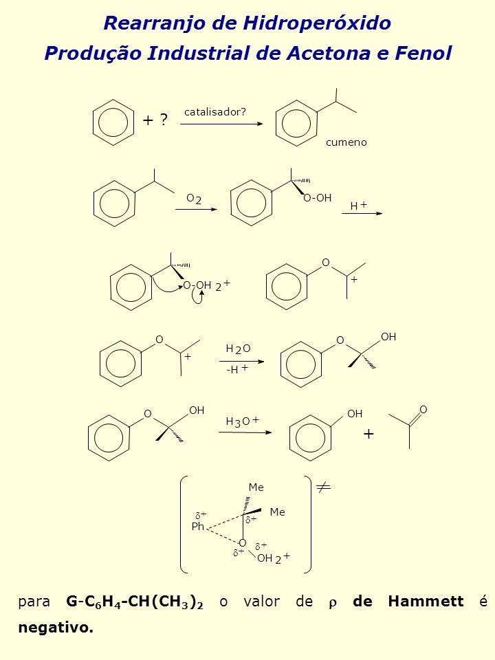 Rearranjo de Hidroperóxido Produção Industrial de Acetona e Fenol para G-C 6 H 4 -CH(CH 3 ) 2 o valor de de Hammett é negativo.