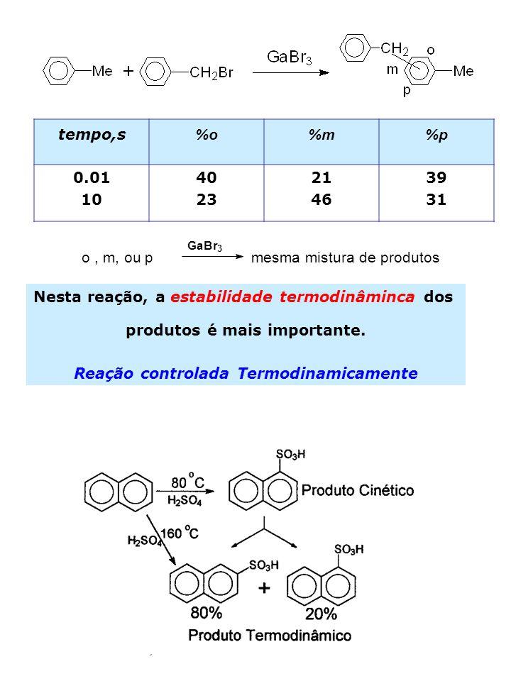 15 o, m, ou p mesma mistura de produtos GaBr 3 tempo,s %o%m%p 0.01 10 40 23 21 46 39 31 Nesta reação, a estabilidade termodinâminca dos produtos é mai