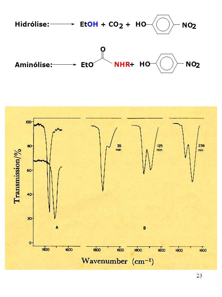 23 Hidrólise: EtOH + CO 2 + HO NO 2 Aminólise: EtO O NHR NO 2 + HO