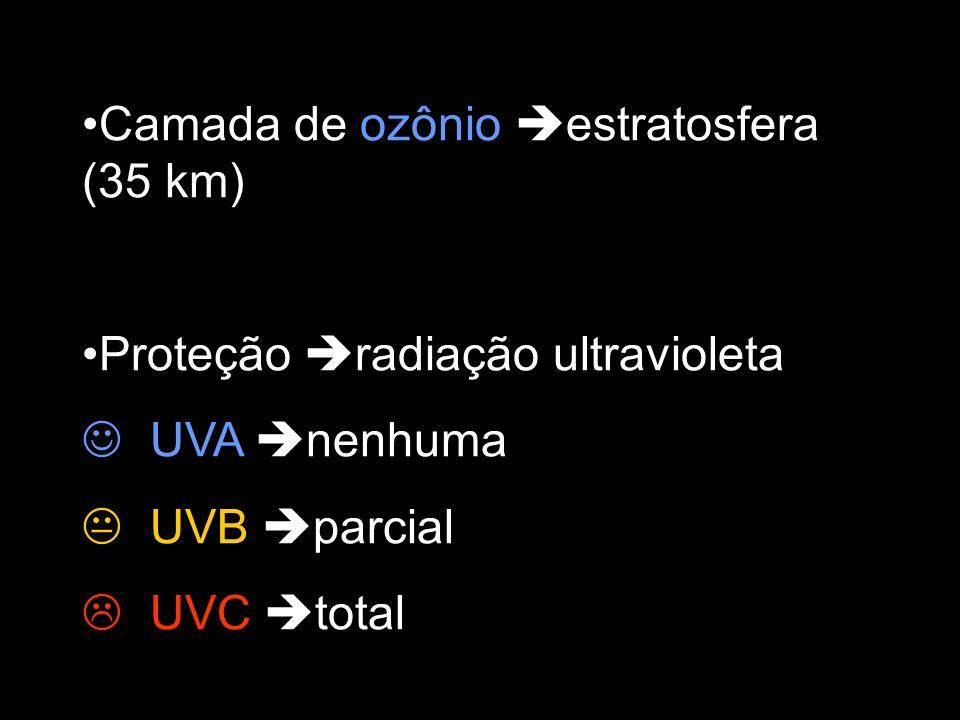 Camada de ozônio estratosfera (35 km) Proteção radiação ultravioleta UVA nenhuma UVB parcial UVC total