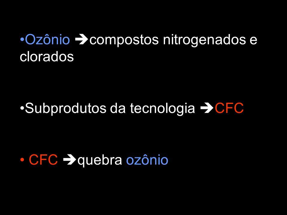 Ozônio compostos nitrogenados e clorados Subprodutos da tecnologia CFC CFC quebra ozônio