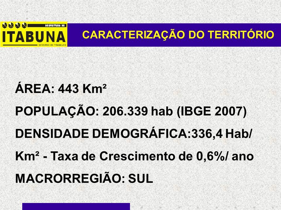 CARACTERIZAÇÃO DO TERRITÓRIO ÁREA: 443 Km² POPULAÇÃO: 206.339 hab (IBGE 2007) DENSIDADE DEMOGRÁFICA:336,4 Hab/ Km² - Taxa de Crescimento de 0,6%/ ano