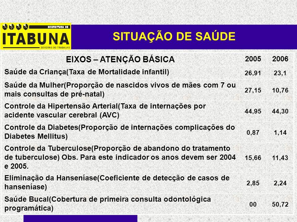 SITUAÇÃO DE SAÚDE EIXOS – ATENÇÃO BÁSICA 20052006 Saúde da Criança(Taxa de Mortalidade infantil) 26,9123,1 Saúde da Mulher(Proporção de nascidos vivos