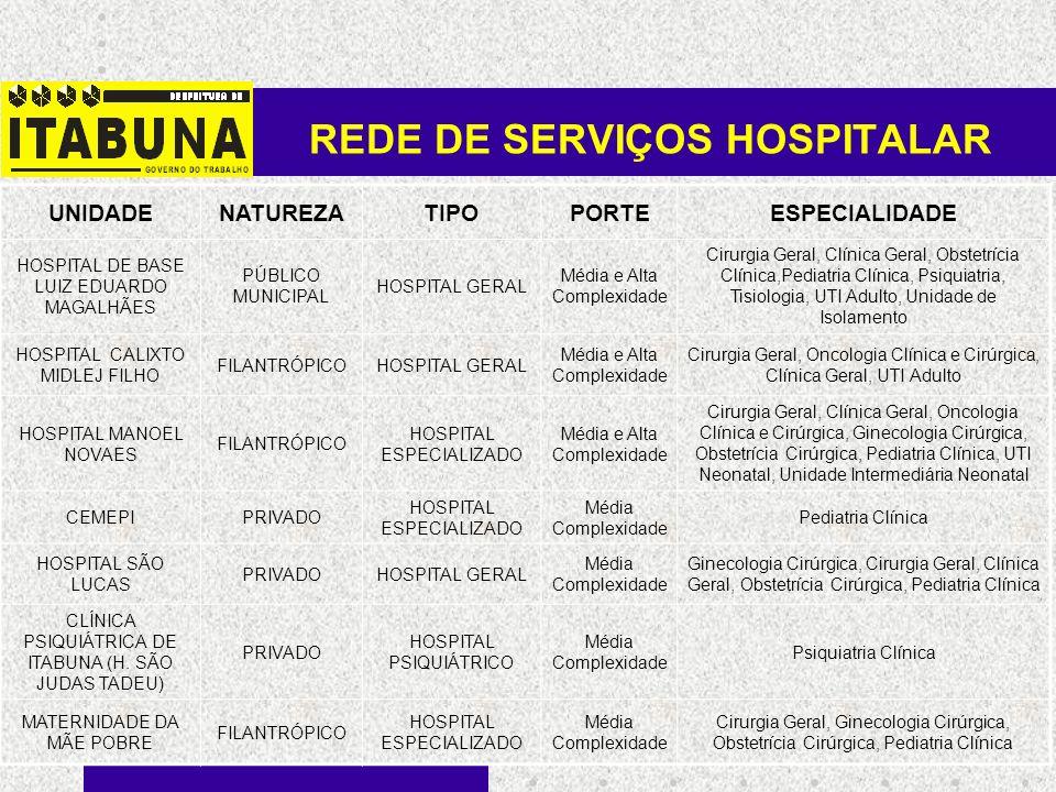 REDE DE SERVIÇOS HOSPITALAR UNIDADENATUREZATIPOPORTEESPECIALIDADE HOSPITAL DE BASE LUIZ EDUARDO MAGALHÃES PÚBLICO MUNICIPAL HOSPITAL GERAL Média e Alt