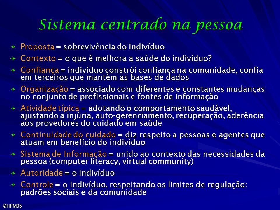 ©HFM05 Sistema centrado na pessoa Proposta = sobrevivência do indivíduo Proposta = sobrevivência do indivíduo Contexto = o que é melhora a saúde do in