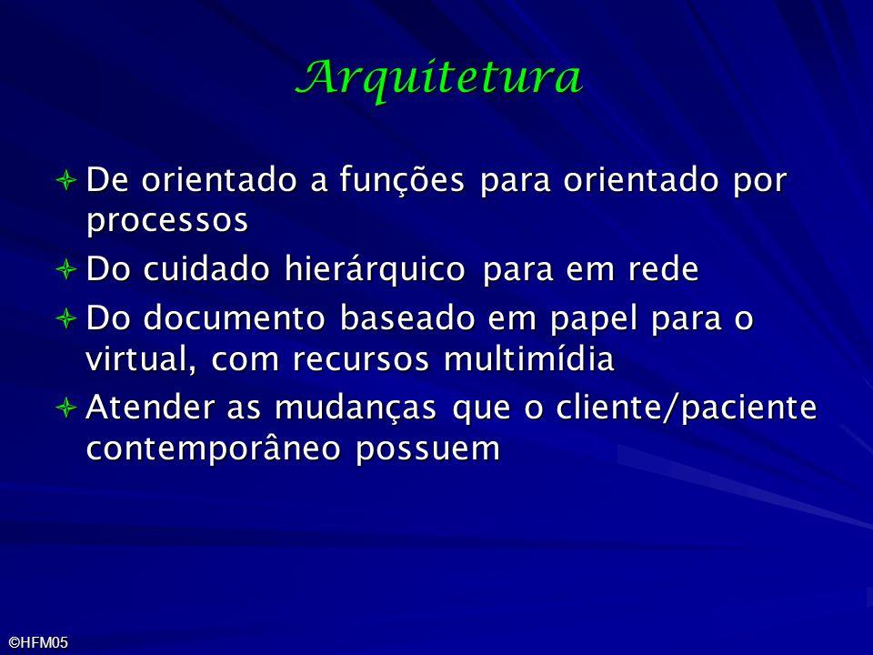 ©HFM05 Arquitetura De orientado a funções para orientado por processos De orientado a funções para orientado por processos Do cuidado hierárquico para