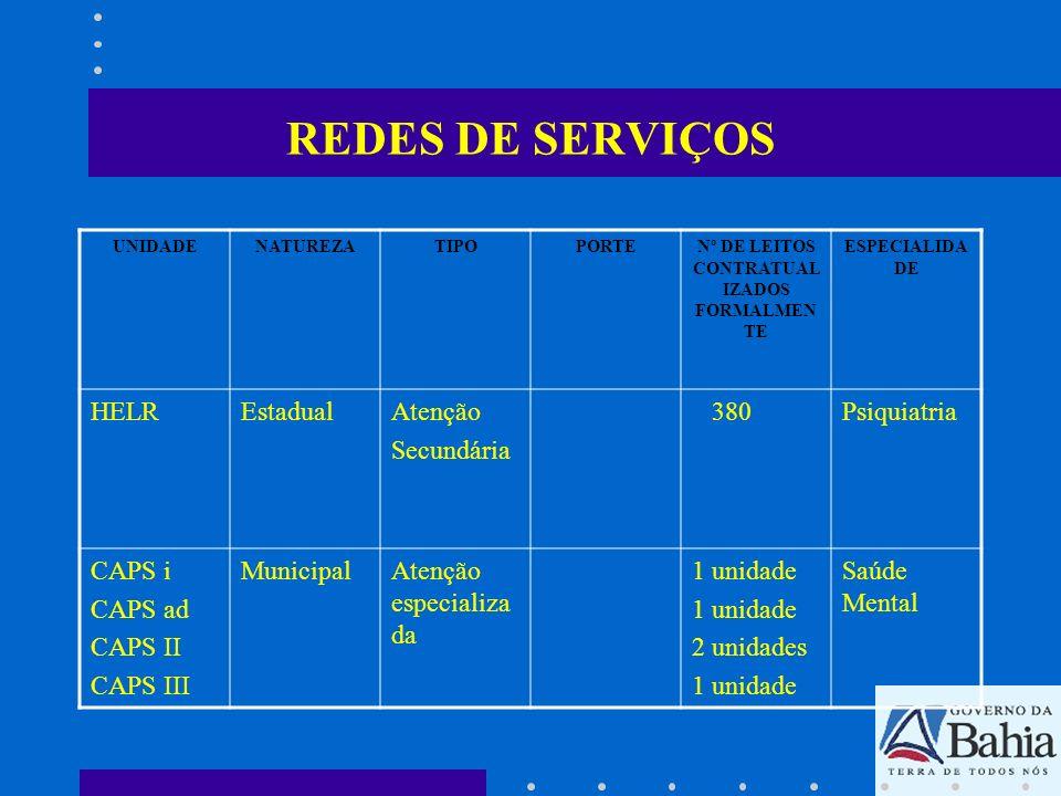 REDES DE SERVIÇOS UNIDADENATUREZATIPOPORTENº DE LEITOS CONTRATUAL IZADOS FORMALMEN TE ESPECIALIDA DE HELREstadualAtenção Secundária 380Psiquiatria CAP