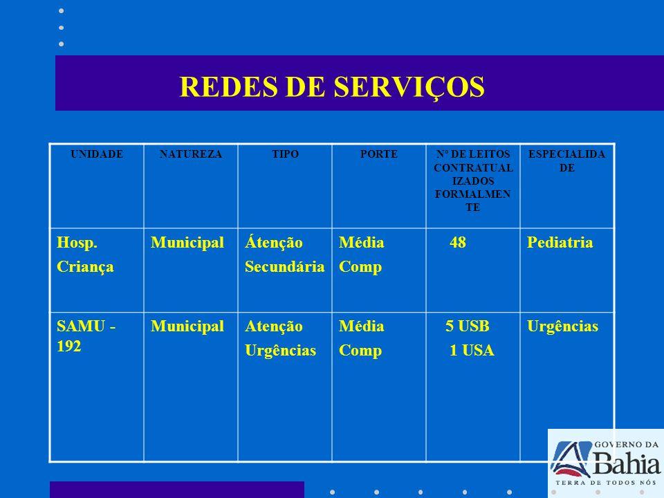 REDES DE SERVIÇOS UNIDADENATUREZATIPOPORTENº DE LEITOS CONTRATUAL IZADOS FORMALMEN TE ESPECIALIDA DE Hosp. Criança MunicipalÁtenção Secundária Média C