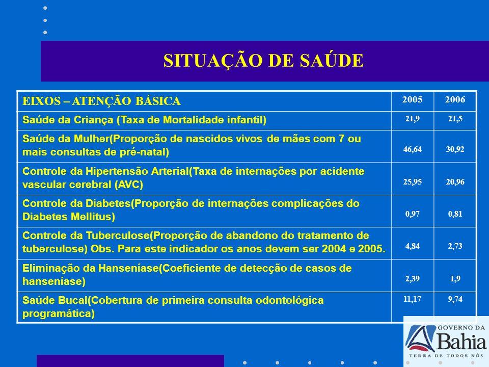 SITUAÇÃO DE SAÚDE EIXOS – ATENÇÃO BÁSICA 20052006 Saúde da Criança (Taxa de Mortalidade infantil) 21,921,5 Saúde da Mulher(Proporção de nascidos vivos