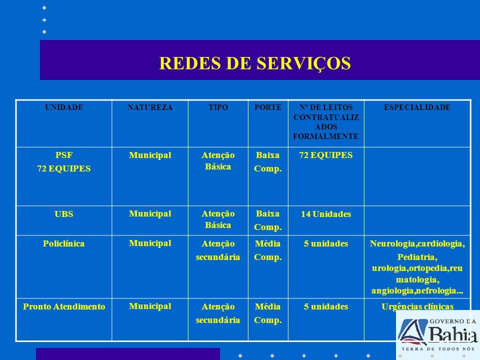 REDES DE SERVIÇOS UNIDADENATUREZATIPOPORTENº DE LEITOS CONTRATUALIZ ADOS FORMALMENTE ESPECIALIDADE PSF 72 EQUIPES MunicipalAtenção Básica Baixa Comp.