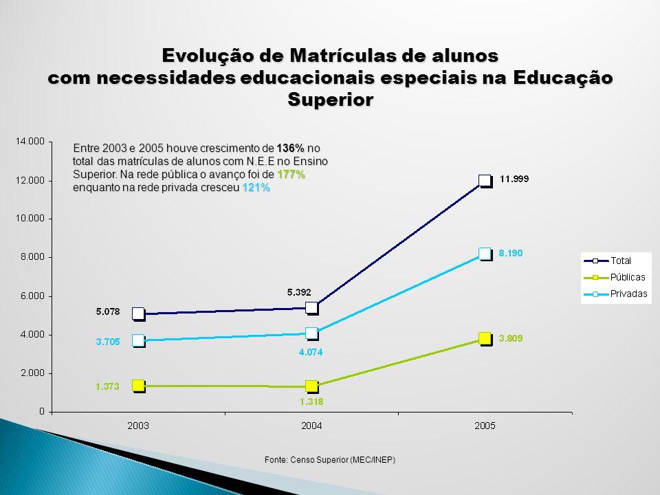 Evolução de Matrículas de alunos com necessidades educacionais especiais na Educação Superior Fonte: Censo Superior (MEC/INEP) Entre 2003 e 2005 houve