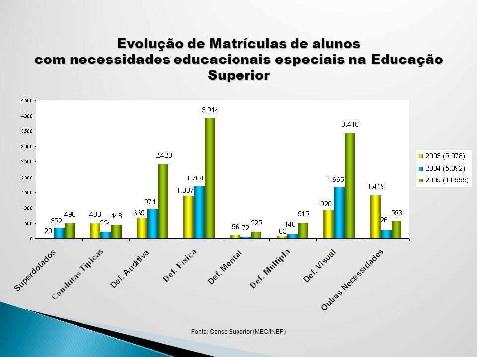 Distribuição de Matrículas de alunos com necessidades educacionais especiais na Educação Superior