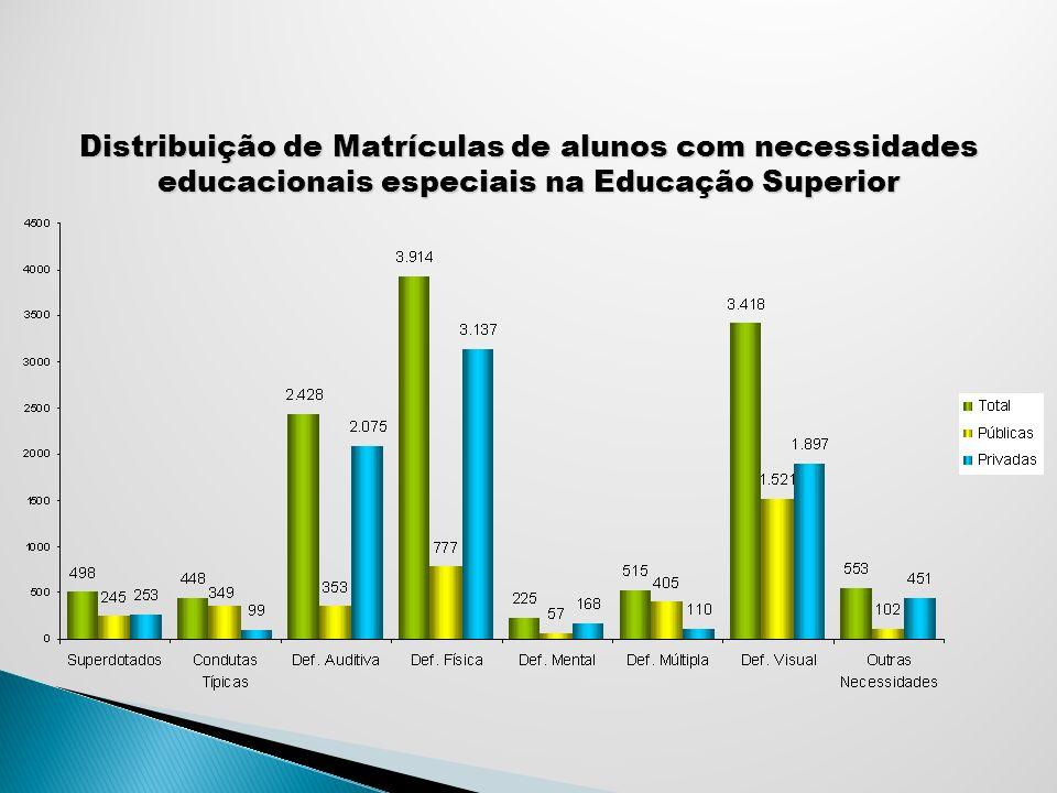 Evolução das Matrículas de Alunos com Surdez no Ensino Superior Fonte: MEC/INEP (Censo Escolar)
