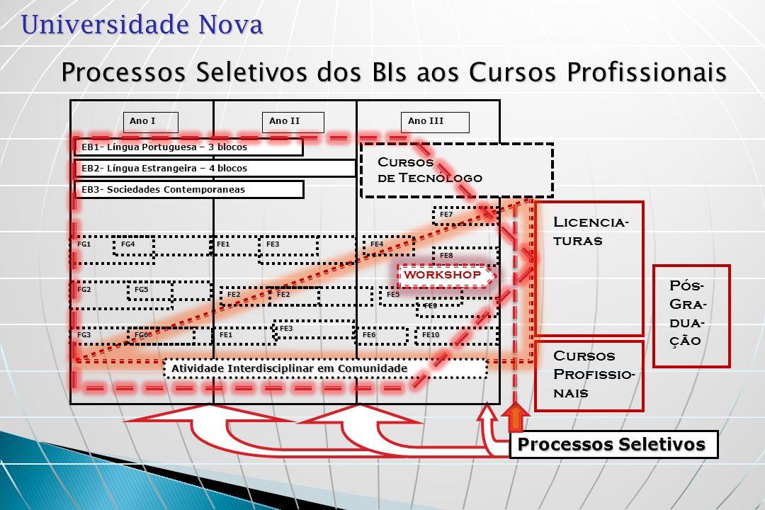 Universidade Nova Processos Seletivos dos BIs aos Cursos Profissionais Pós- Gra- dua- ção Licencia- turas Cursos Profissio- nais Processos Seletivos F