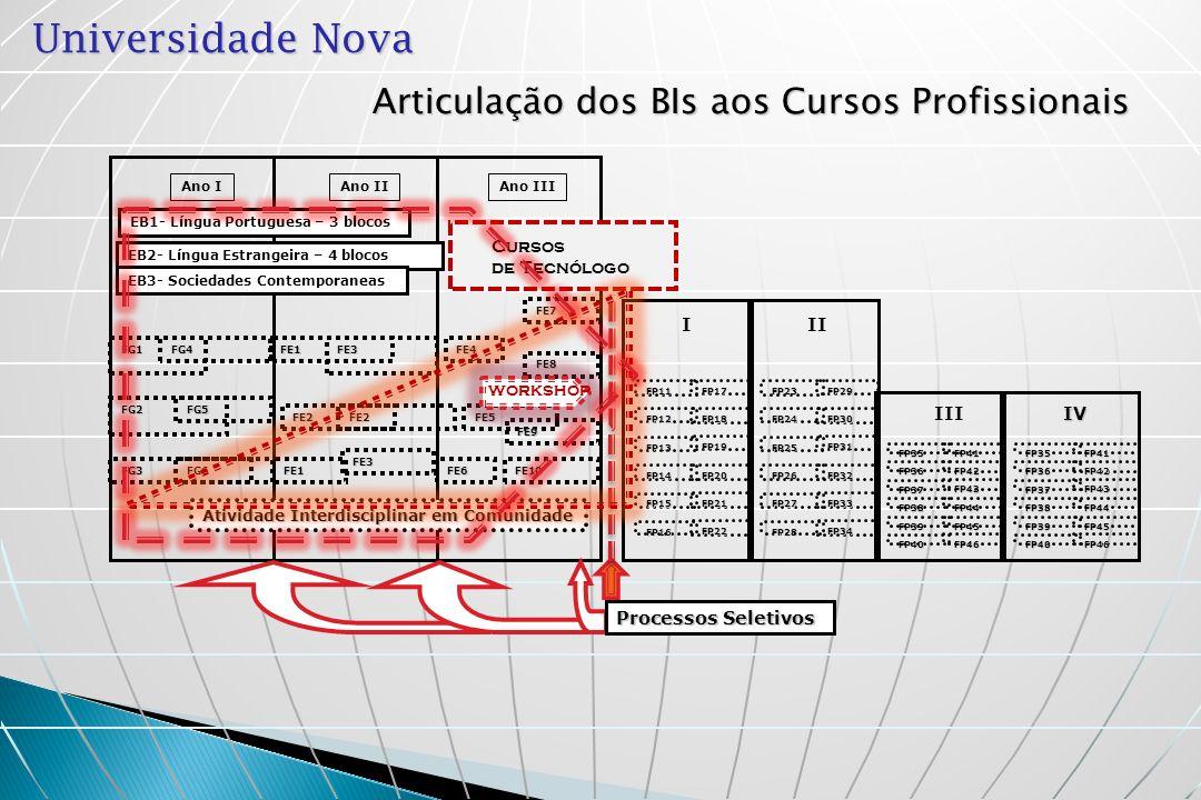 Universidade Nova Articulação dos BIs aos Cursos Profissionais I FP16 FP14 FP15 FP21 FP20 FP22 FP13 FP11 FP12FP18 FP17 FP19 II FP28 FP26 FP27 FP33 FP3