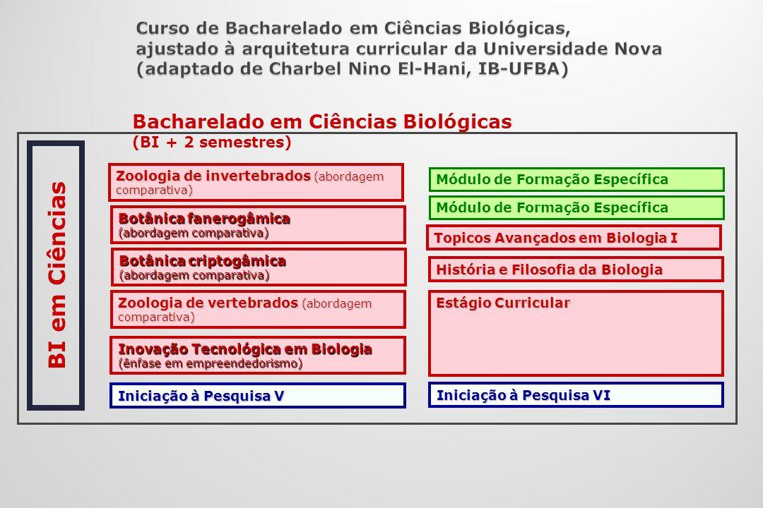 Inovação Tecnológica em Biologia (ênfase em empreendedorismo) Iniciação à Pesquisa V Iniciação à Pesquisa VI História e Filosofia da Biologia Topicos