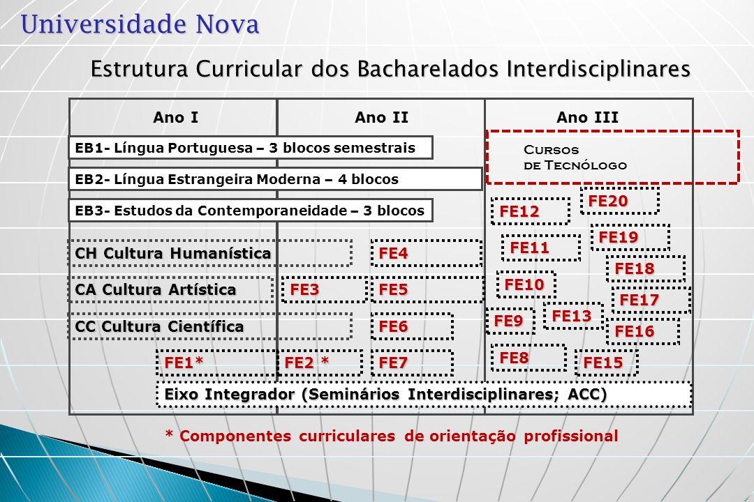 Universidade Nova Estrutura Curricular dos Bacharelados Interdisciplinares CH Cultura Humanística Ano I EB1- Língua Portuguesa – 3 blocos semestrais E