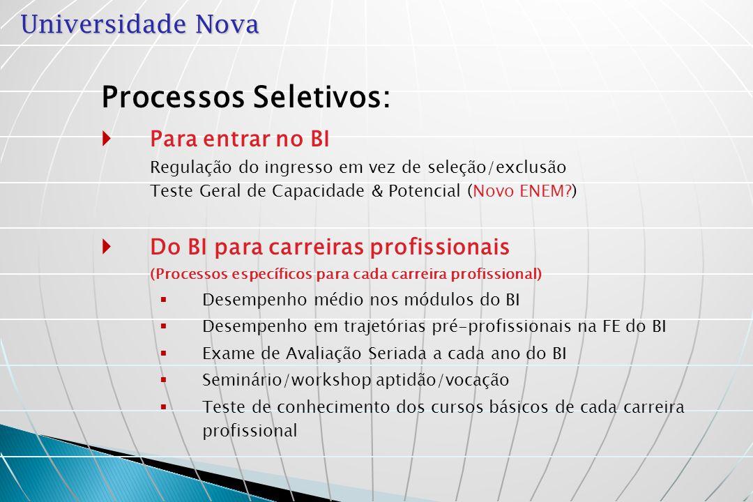 Universidade Nova Processos Seletivos dos BIs aos Cursos Profissionais Pós- Gra- dua- ção Licencia- turas Cursos Profissio- nais Processos Seletivos FG1FE1 Ano I FE6 EB1- Língua Portuguesa – 3 blocos FE3 FE4 FE5 FG2 FG3 EB2- Língua Estrangeira – 4 blocos Ano II Ano III FG4 FG5 FG6 FE3 FE2 FE1 FE2 FE10 FE8 FE9 FE7 Atividade Interdisciplinar em Comunidade EB3- Sociedades Contemporaneas Cursos de Tecnólogo workshop