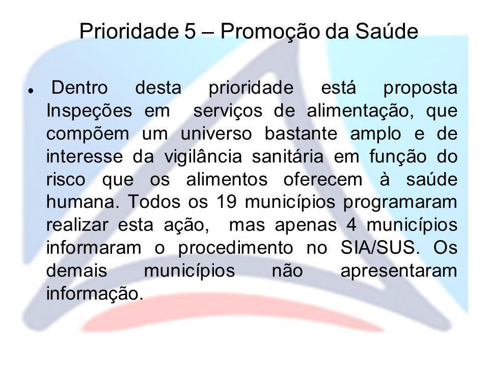 Prioridade 5 – Promoção da Saúde Dentro desta prioridade está proposta Inspeções em serviços de alimentação, que compõem um universo bastante amplo e