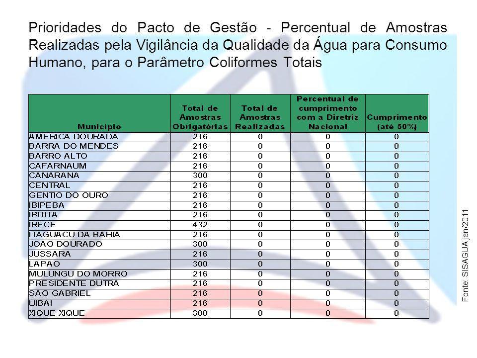 Prioridades do Pacto de Gestão - Percentual de Amostras Realizadas pela Vigilância da Qualidade da Água para Consumo Humano, para o Parâmetro Coliform