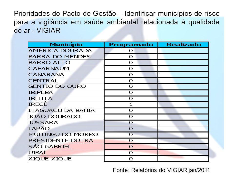 Prioridades do Pacto de Gestão – Identificar municípios de risco para a vigilância em saúde ambiental relacionada à qualidade do ar - VIGIAR Fonte: Re