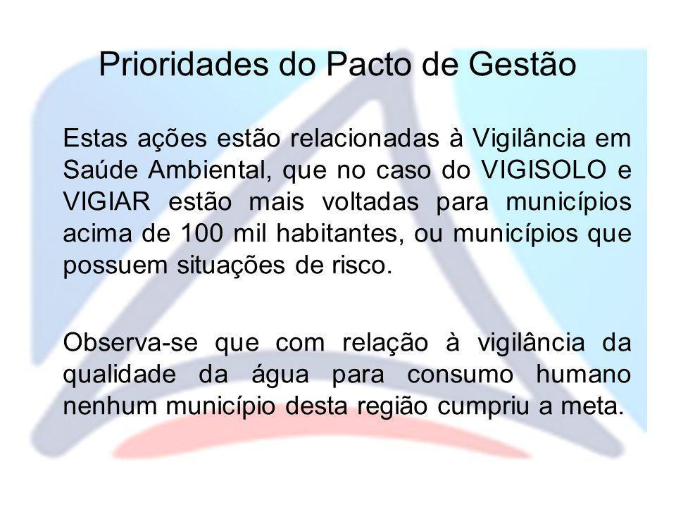 Prioridades do Pacto de Gestão Estas ações estão relacionadas à Vigilância em Saúde Ambiental, que no caso do VIGISOLO e VIGIAR estão mais voltadas pa