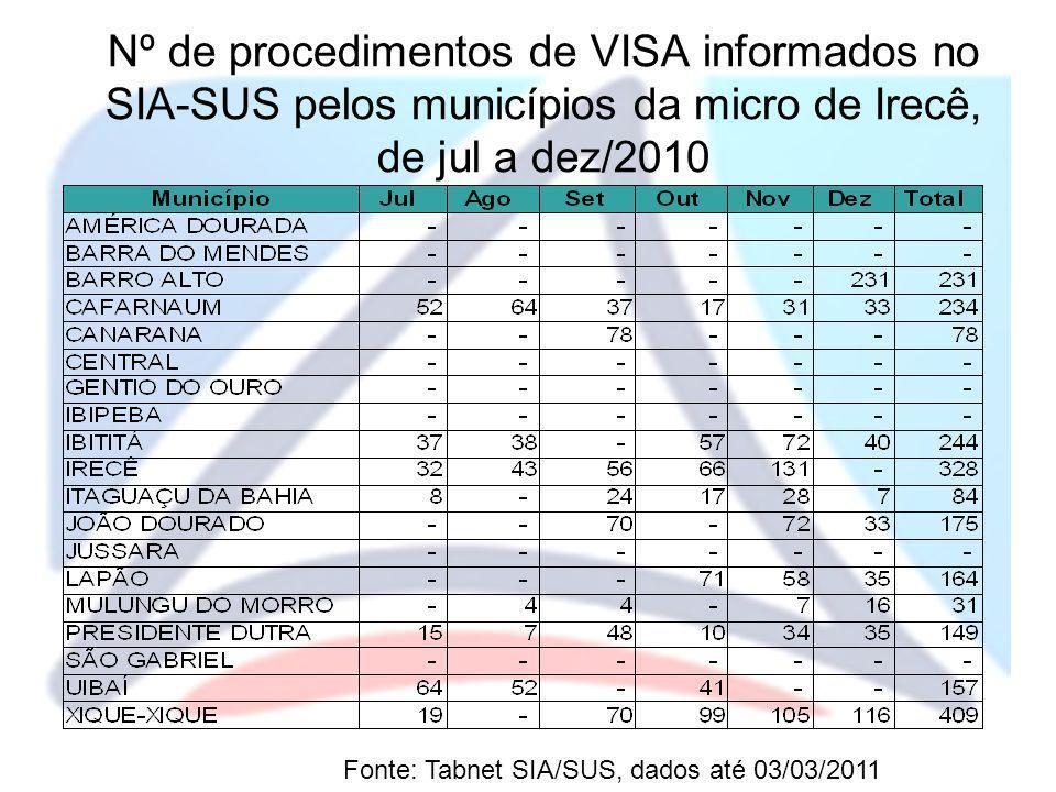 Prioridades do Pacto de Gestão – Identificar municípios de risco para a vigilância em saúde ambiental relacionada à qualidade do ar - VIGIAR Fonte: Relatórios do VIGIAR jan/2011