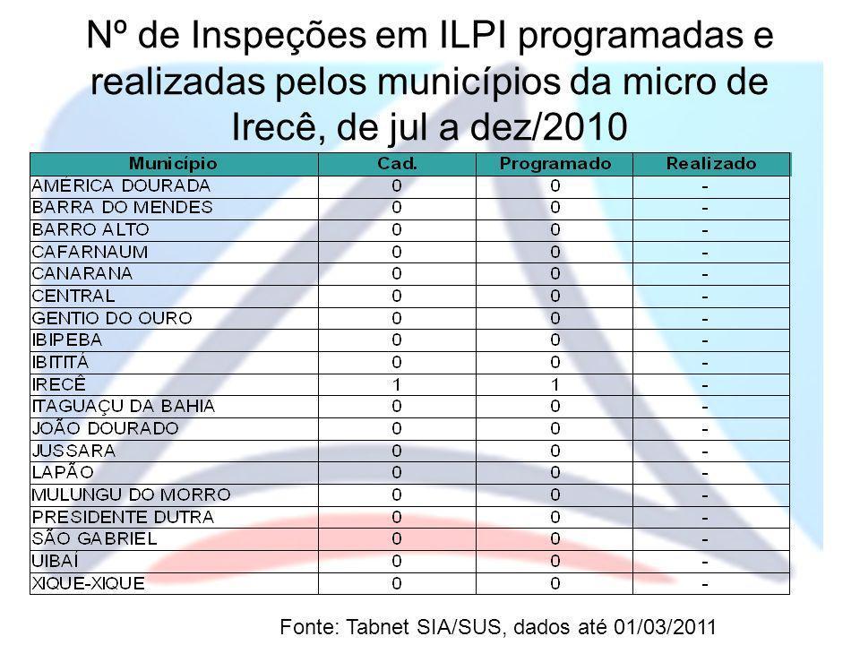 Nº de Inspeções em ILPI programadas e realizadas pelos municípios da micro de Irecê, de jul a dez/2010 Fonte: Tabnet SIA/SUS, dados até 01/03/2011