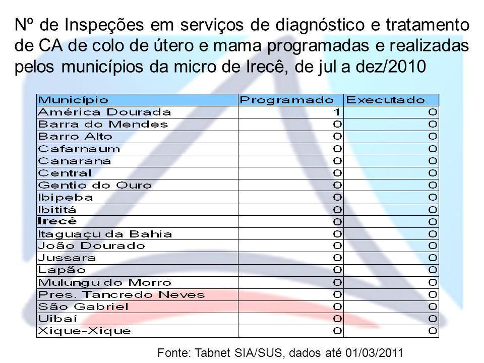 Nº de Inspeções em serviços de diagnóstico e tratamento de CA de colo de útero e mama programadas e realizadas pelos municípios da micro de Irecê, de