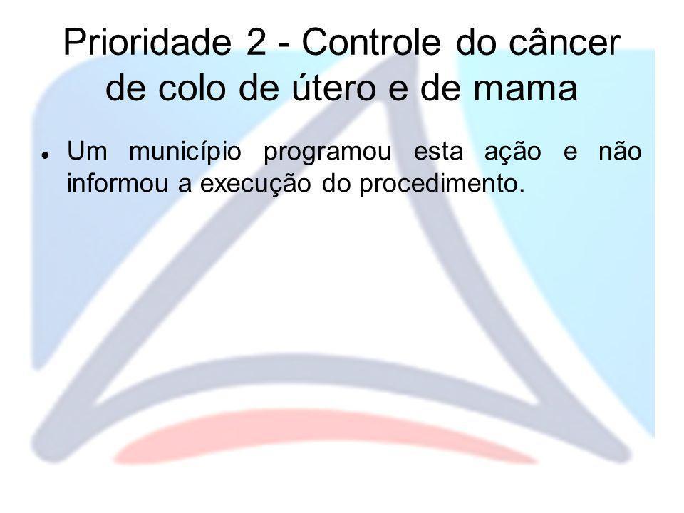 Prioridade 2 - Controle do câncer de colo de útero e de mama Um município programou esta ação e não informou a execução do procedimento.