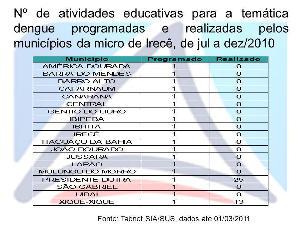 Nº de atividades educativas para a temática dengue programadas e realizadas pelos municípios da micro de Irecê, de jul a dez/2010 Fonte: Tabnet SIA/SU