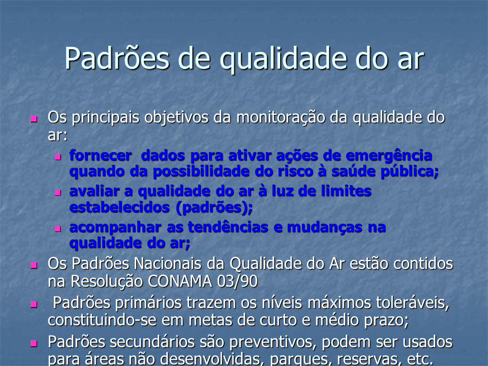 Padrões de qualidade do ar Os principais objetivos da monitoração da qualidade do ar: Os principais objetivos da monitoração da qualidade do ar: forne