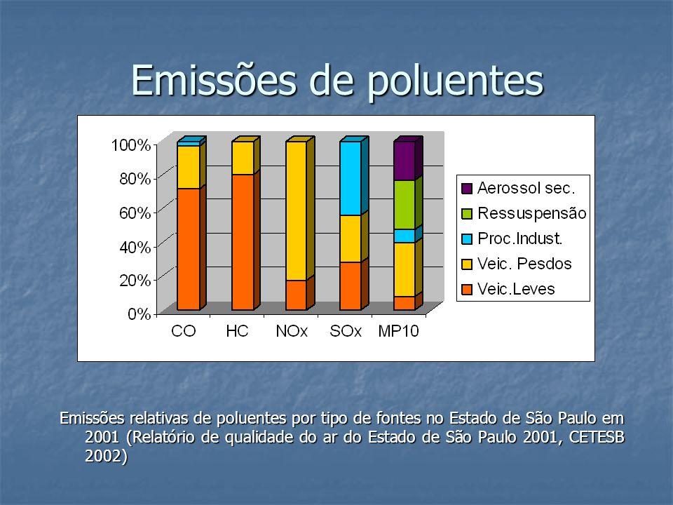Emissões de poluentes Emissões relativas de poluentes por tipo de fontes no Estado de São Paulo em 2001 (Relatório de qualidade do ar do Estado de São