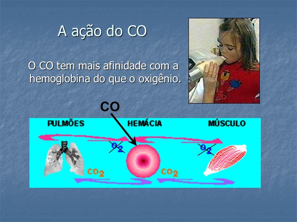 A ação do CO O CO tem mais afinidade com a hemoglobina do que o oxigênio. O CO tem mais afinidade com a hemoglobina do que o oxigênio. CO